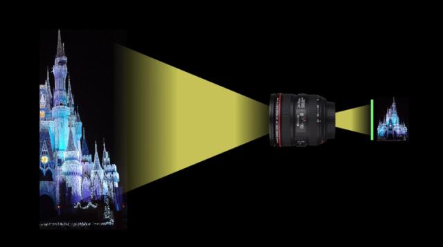 焦距是个什么东西